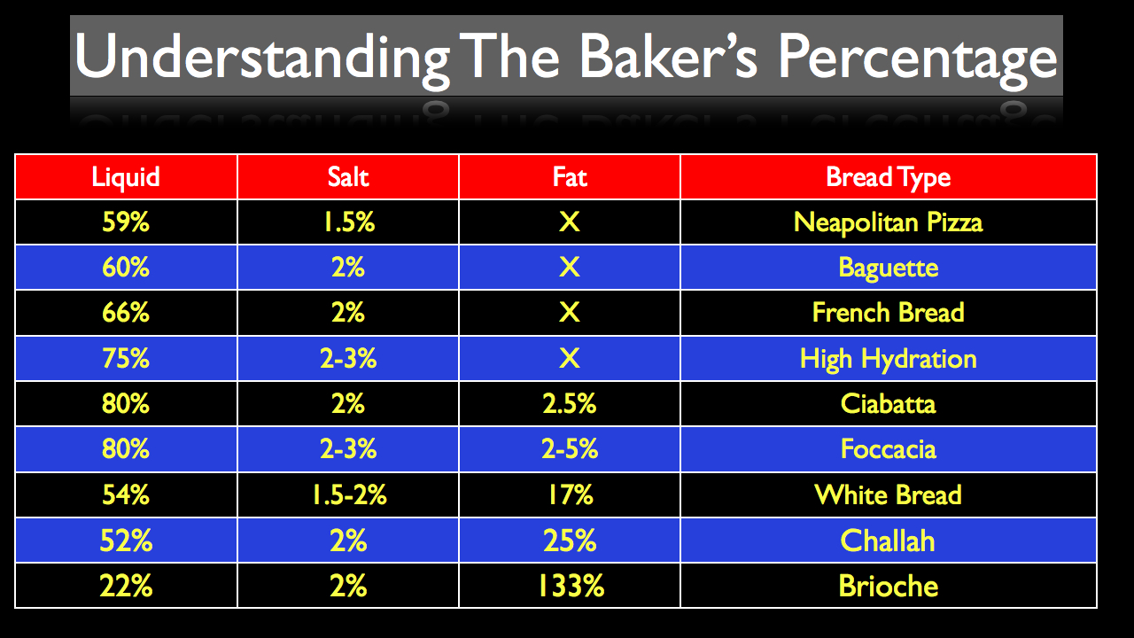 What is the baker's percentage? Hydration & Ingredient Chart