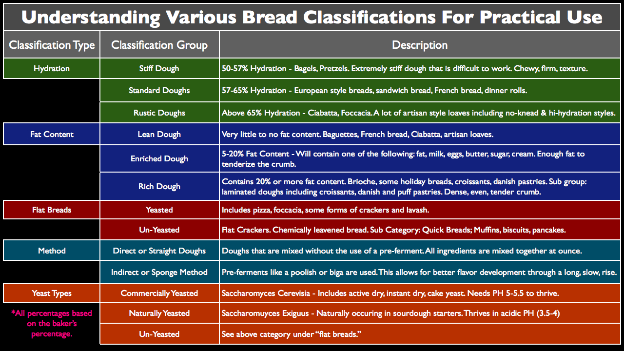 Bread Classifications Explained