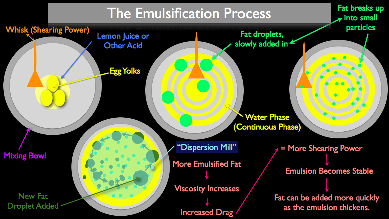 The emulsification process and how it works