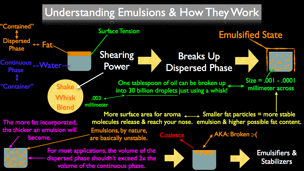 Understanding Emulsions And How They Work