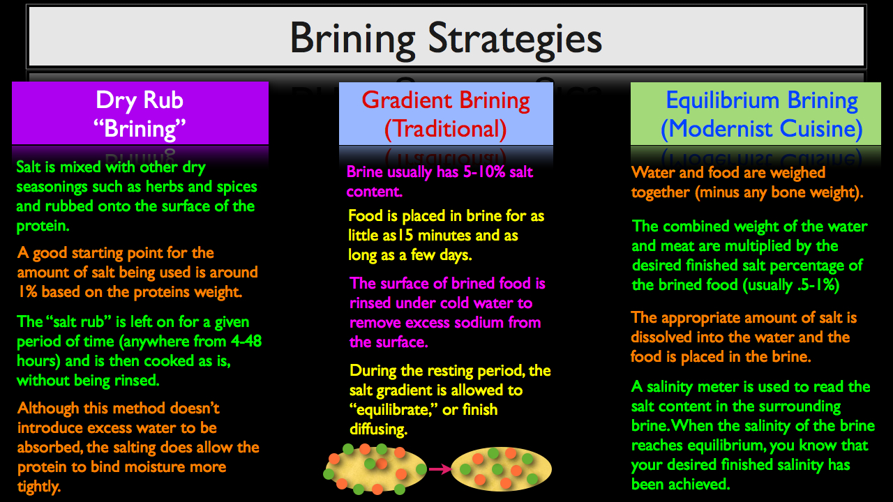 How To Brine - The Three Major Stratagies