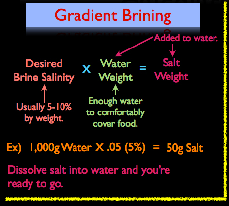 How to Calculate a Gradient Brine