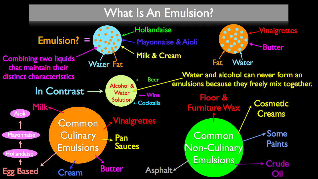 What is an Emulsion and How do they Work? A Cooks Guide