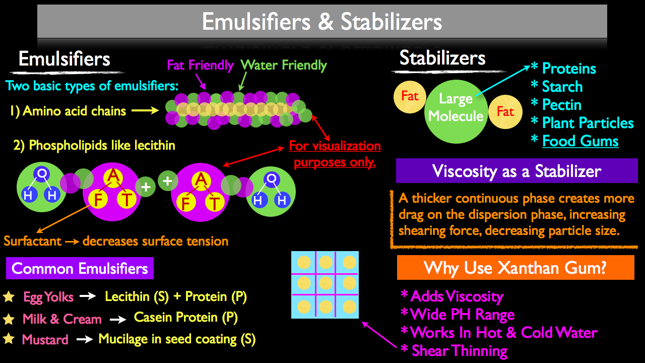 What's the Difference Between Emulsifiers and Stablizers?