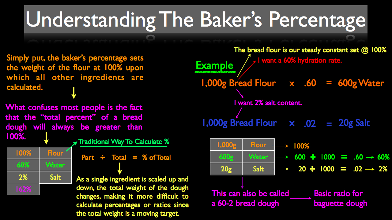 What is the baker's percentage?