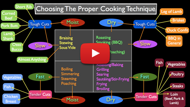 Methods of Cooking - How to Choose - Video Lecture