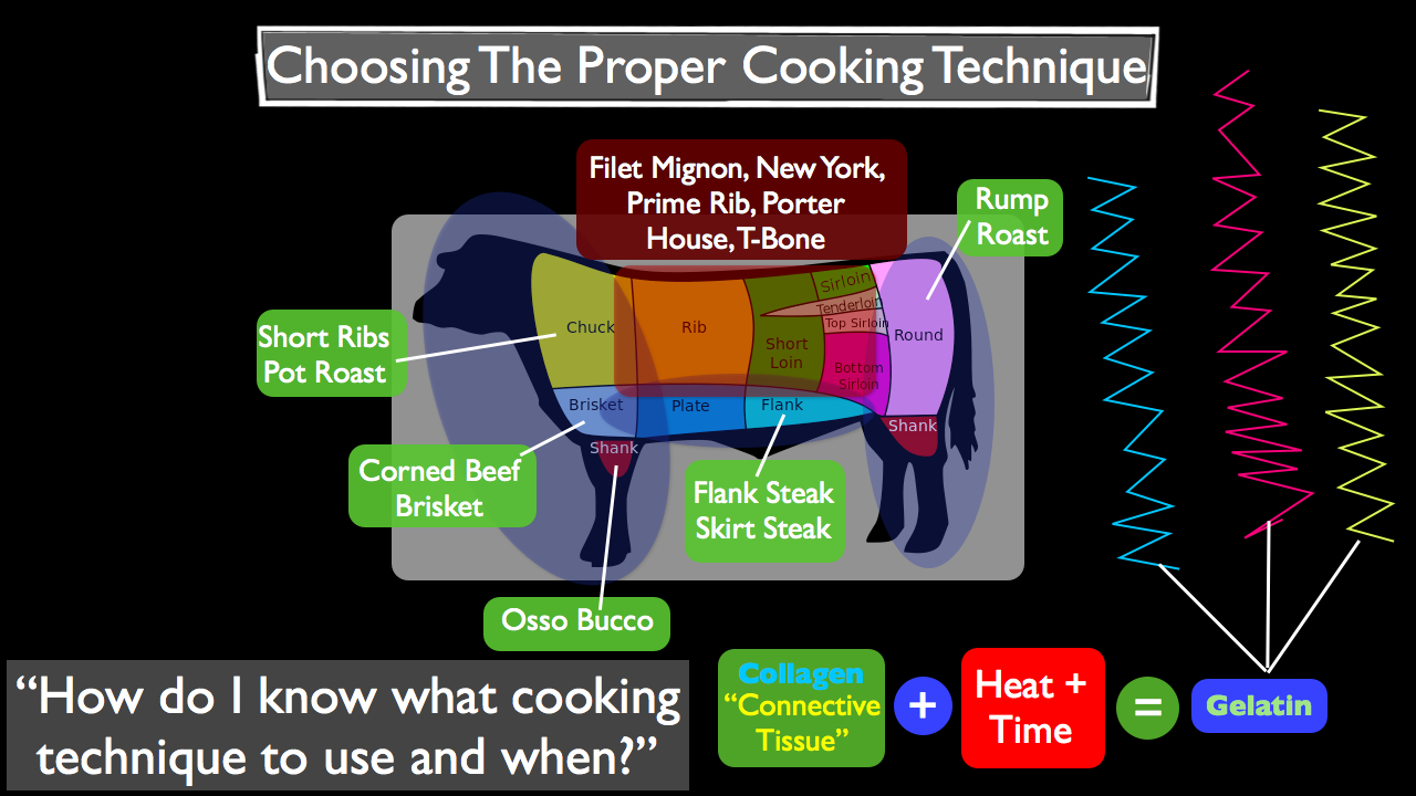 cooking method The cooking techniques can either be grouped into ones that use a single cooking method or a combination of wet and dry cooking methods red cooking – also called chinese stewing , red stewing, red braising and flavour potting, is a slow braising chinese cooking technique that imparts a red color to the prepared food.