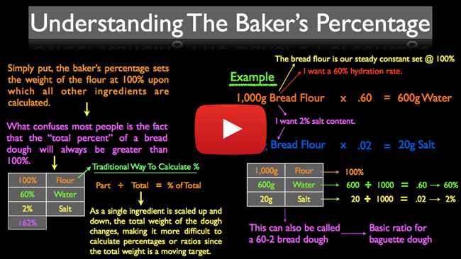 Understanding The Baker's Percentage - Video Lecture